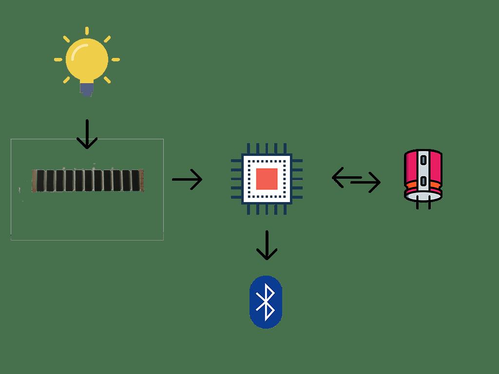 autonomous-iot